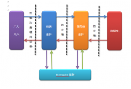 佛山网站建设的分布式架构